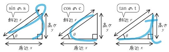 三角比の覚え方