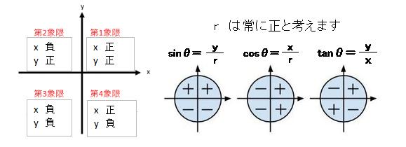 象限と三角関数の符号