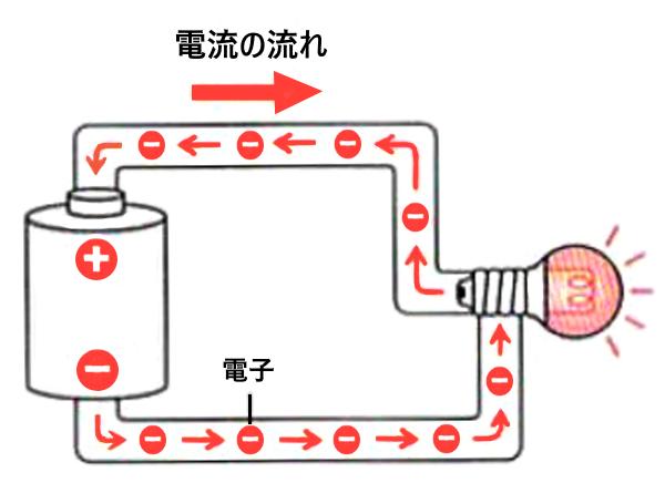 電流の流れ