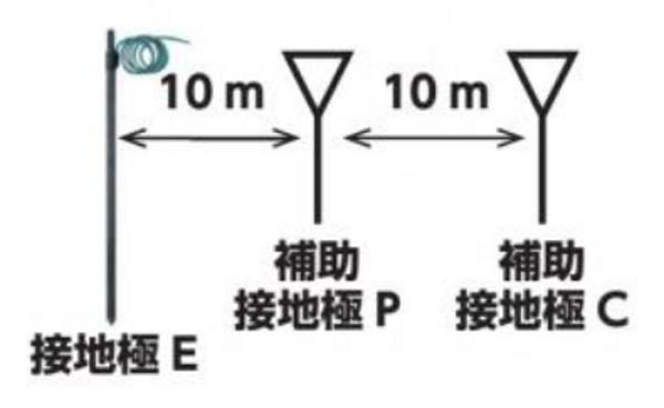 接地抵抗の測定方法
