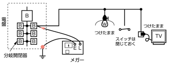 電線と大地間の絶縁抵抗測定方法